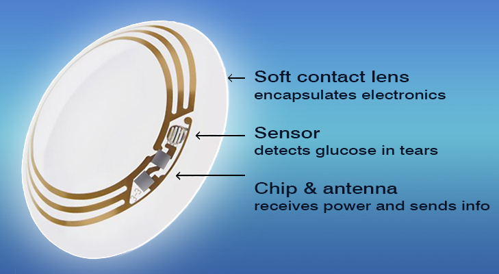 Description of Smart Contact Lens from Google @TheRoyaleIndia