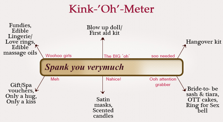 Kink o meter: An unique kink-oh-meter to check your kinky level @TheRoyaleIndia
