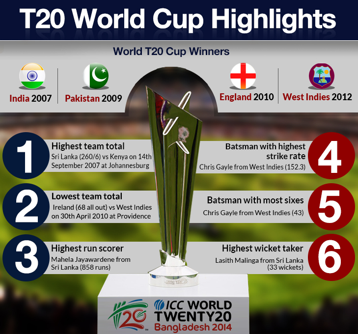 ICC World T20 Cup winners and records @TheRoyaleIndia
