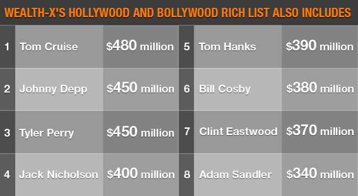 rich list @TheRoyaleIndia