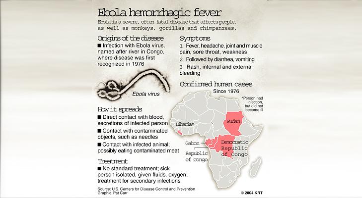 ebola fever @TheRoyaleIndia