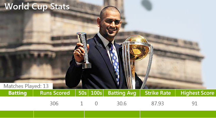 Dhoni last world cup @TheRoyaleIndia
