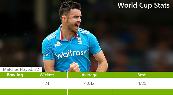 James Anderson last world cup @TheRoyaleIndia