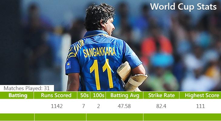 Sangakkara last world cup @TheRoyaleIndia