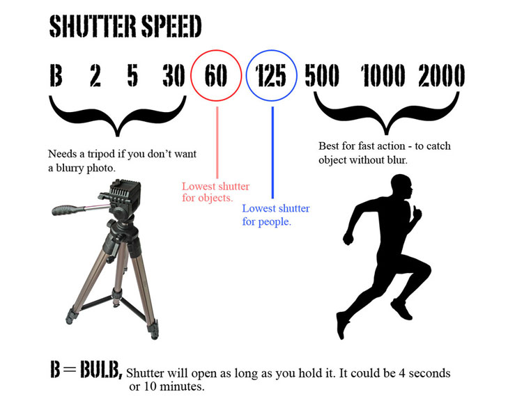 shutter speed for slow moving objects @TheRoyaleIndia