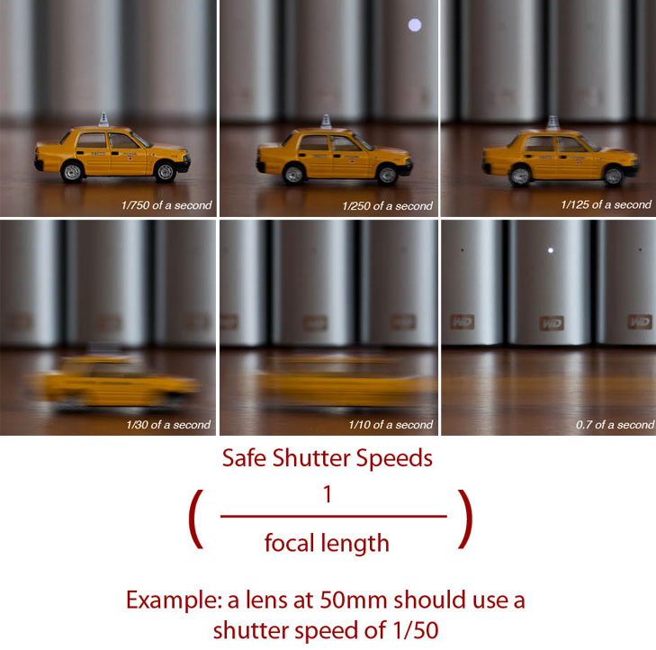 shutter speed tips @TheRoyaleIndia