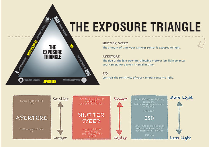 what is the exposure triangle @TheRoyaleIndia
