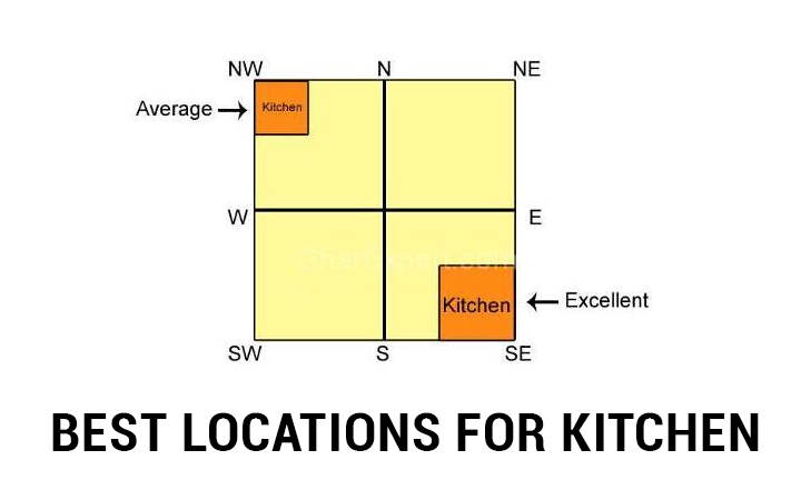 Vastu shastra tips for kitchen the royale Kitchen design tips as per vastu