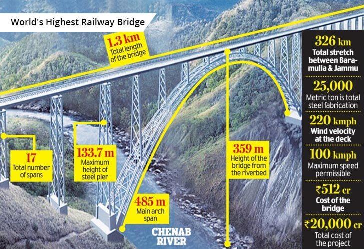 worlds heighest railway bridge chenab @TheRoyaleIndia