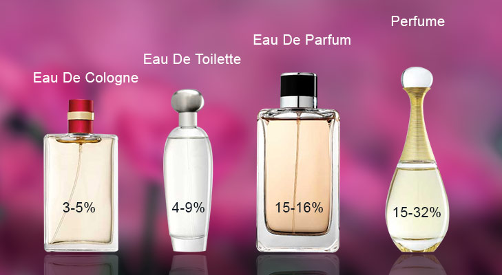 Types of Fragrance @TheRoyaleIndia