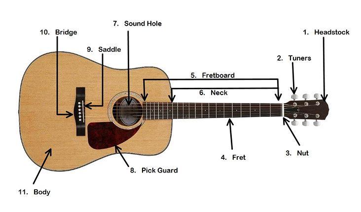 Guitars Parts